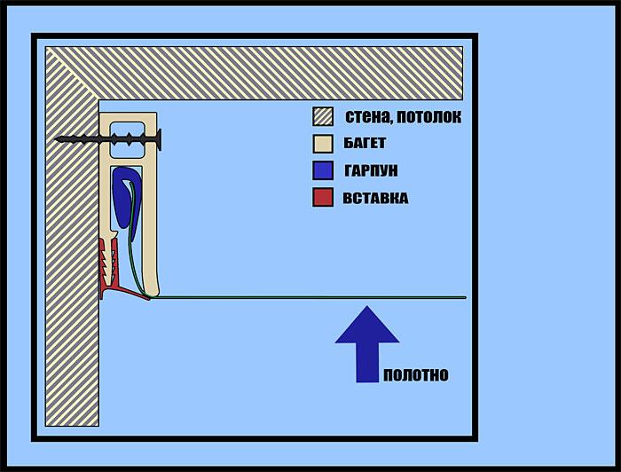 схема гарпунной системы для натяжного потолка